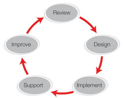 Jacobus ICT framework diagram