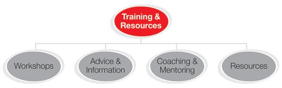 Jacobus training diagram